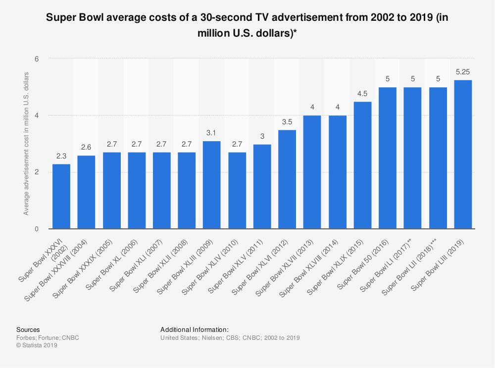 Super Bowl average cost of a 30-second TV advertisement from 2002-2018