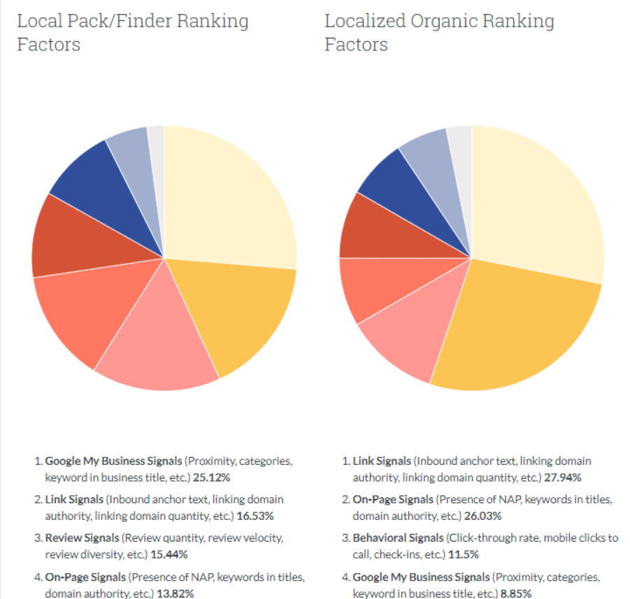 Local Pack/Finder Ranking<br /> Factors<br /> 1. Google My Business Signals (Proximity, categories,<br /> keyword in business title, etc.) 25.12%<br /> 2. Link Signals (Inbound anchor text, linking domain<br /> authority, linking domain quantity, etc.) 16.53%<br /> 3. Review Signals (Review quantity, review velocity,<br /> review diversity, etc) 15.44%<br /> 4. On-page Signals (Presence Of NAP, keywords in titles,<br /> domain authority, etc) 13.82%<br /> Localized Organic Ranking<br /> Factors<br /> 1. Link Signals (Inbound anchor text, linking domain<br /> authority, linking domain quantity, etc.) 27.94%<br /> 2. On-Page Signals (Presence of NAP, keywords in titles,<br /> domain authority, etc) 26.03%<br /> 3. Behavioral Signals (Click-through rate, mobile clicks to<br /> call, check-ins, etc.) 11.5%<br /> 4. Google My Business Signals (Proximity, categories,<br /> rd in business title. etc) 8.85%